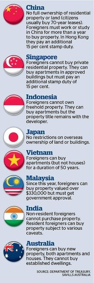 Article on Chinese investments in Australia property