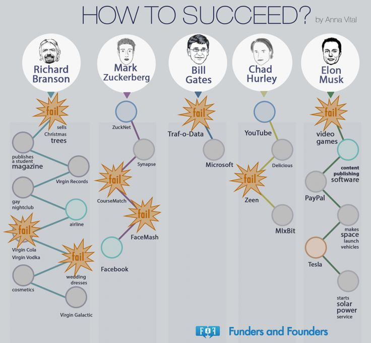 How to succeed? Your past learnings from past failures are the one that will help you in future.      Share this infographic with ot...