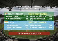 One News: India thrashes South Africa by 8 wickets in the 6th ODI  Click Image to ReadMore...  #INDvsSA #India #SouthAfrica #6thODI #6thODIWin #CenturionMatch #News #hotnews #morningnews #onenews #onewsing #politics #breakingnews #sports #cricket #Indianews #Worldnews #sportsnews #cricketnews
