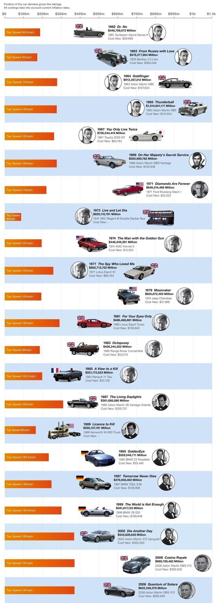 James Bond's Cars