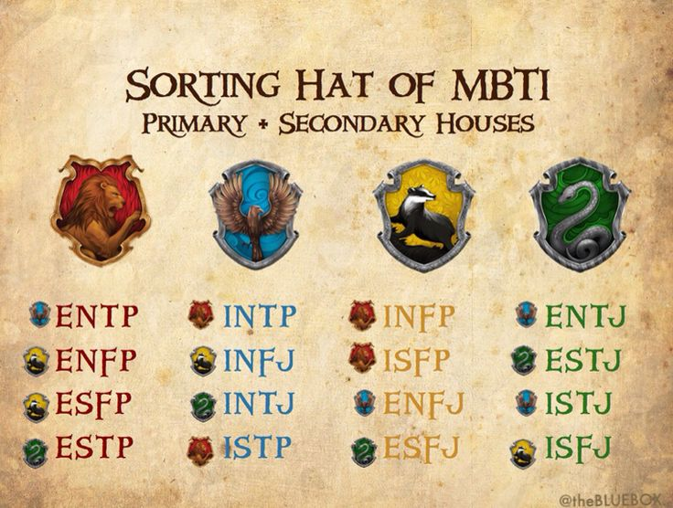 MBTI by Hogwarts Houses - I always get Ravenclaw but want Slytherin, which is probably the most INTJ thing ever.