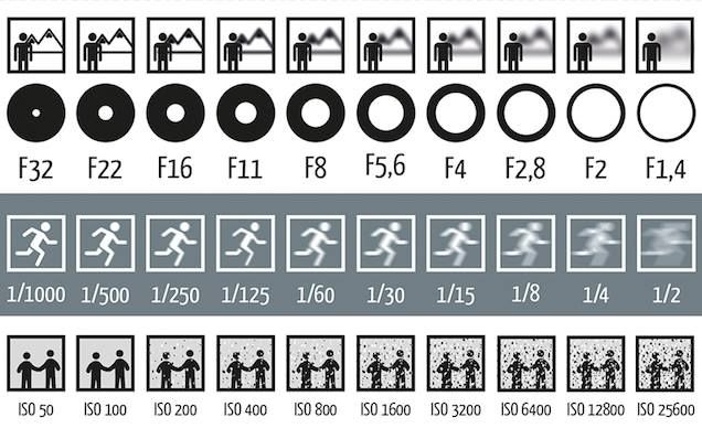 photography Basic for Begginers - Imgur