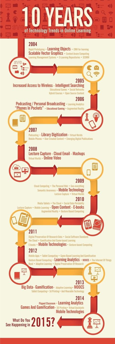 14 best BYOD Resources images on Pinterest Educational technology - copy blueprint education noida