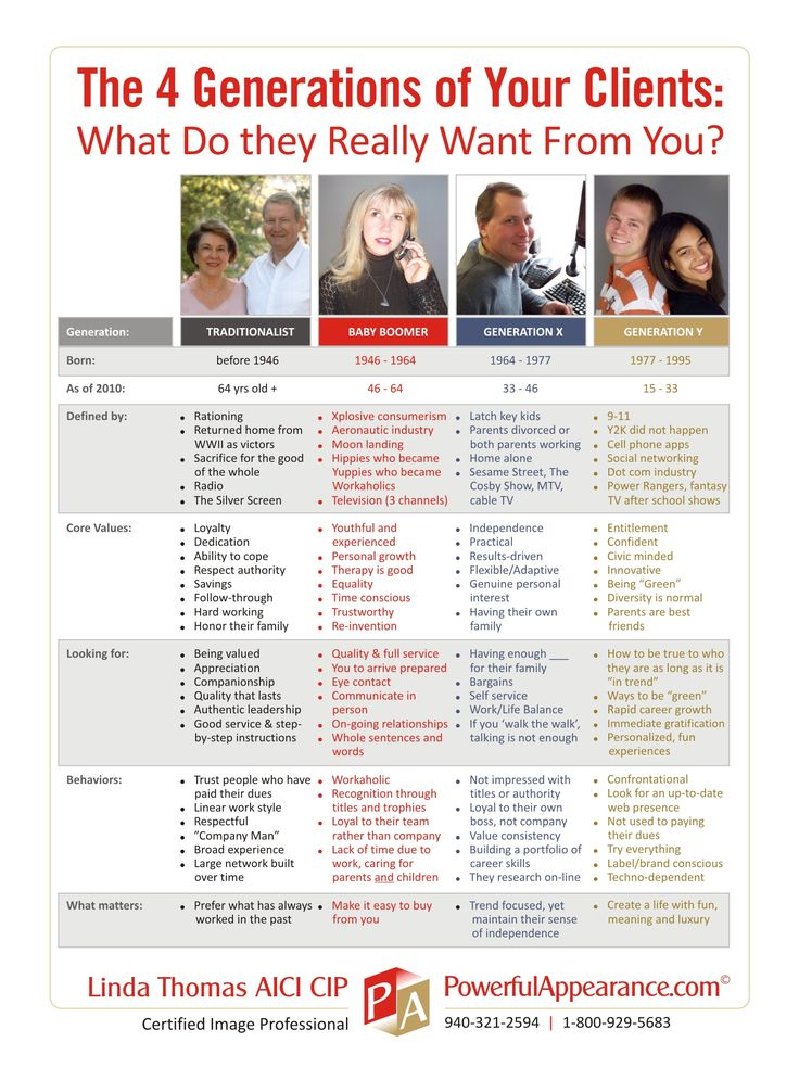 Generational Differences Essay Example | Graduateway