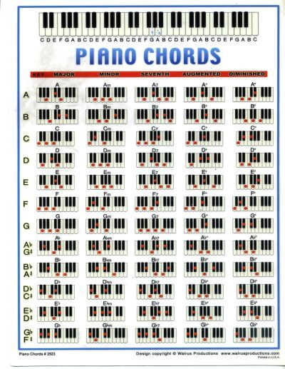 12 Best Chords Images On Pinterest | Music Lessons, Guitar Chords