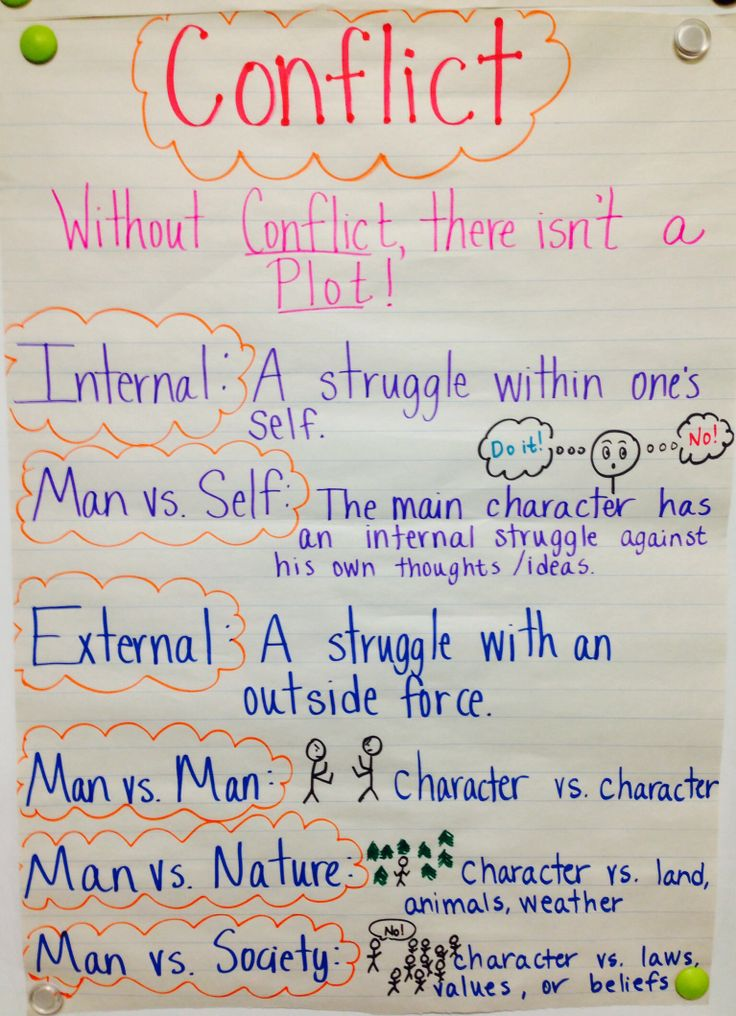 Conflict Anchor Chart