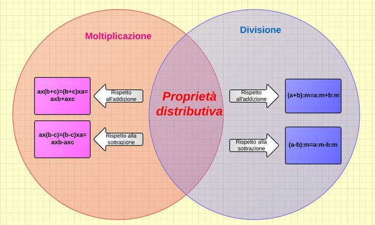 Proprietà distributiva della moltiplicazio ne e divisione https://www.lucidchart.com/documents/view/ff5be7b0-f003-427a-ad6b-dc212cffd0d8/0