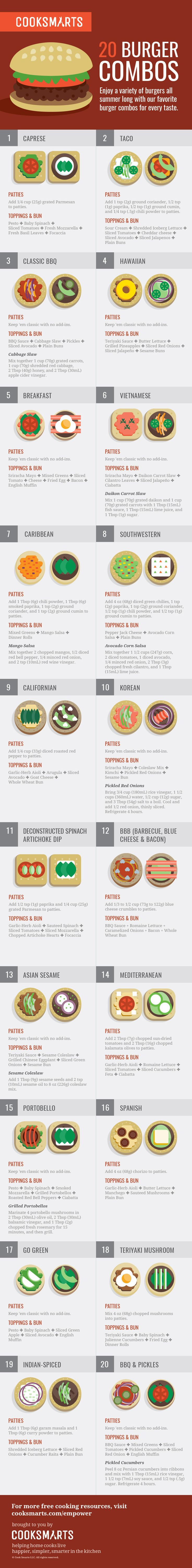 Build a Burger: 20 Delicious Combos to Try - Album on Imgur