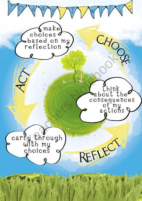 IB PYP Earth Action Cycle from Celebrate Learning Designs on TeachersNotebook.com (1 page)  - A great FREE poster about the Action Cycle to post in IB classrooms!