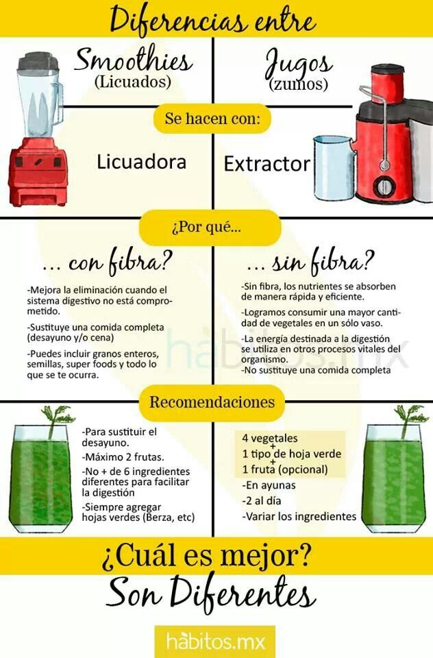 Smothie Vs Jugo Verde. habitos.mx