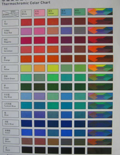 36 best thermochromic materials images on pinterest Temperature sensitive glass