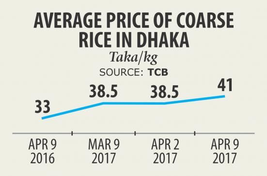 Rice prices edged up as large millers are cashing in on crop losses, caused by the recent flash floods in the greater Sylhet region, amid depleting stocks from previous harvests and low imports, said traders. In Dhaka, retail prices of coarse rice such as the swarna variety rose to a new level...