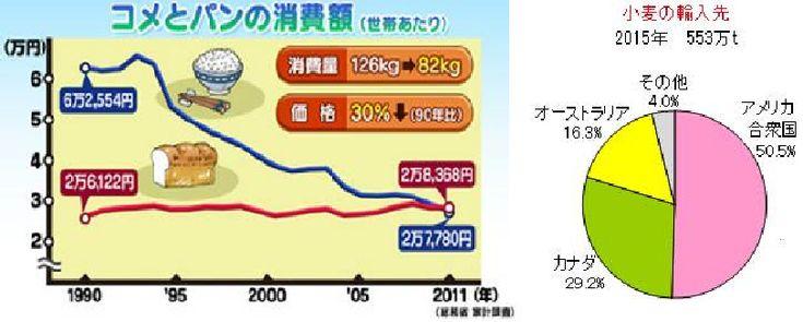 0330 4月から輸入小麦の売り渡し価格が2年ぶりに値上がりする   日本は小麦の約9割を輸入に頼っていることから、今後は、小麦粉を使うパンや麺類などの値上がりにつながる可能性もある。 食のニュースより・・・・ 朝日新聞デジタルさんより 4月から輸入小麦の売り渡し価格が2年ぶりに値上がりする。 農林水産省は、政府が買いつけた輸入小麦を製粉会社に売り渡す価格を4月から4.6%引き上げると発表した。 平均で1トン当たり4万8470円から5万690円となり、値上がりは2年ぶり。 日本が輸入している銘柄の価格の一部が上昇したことや円安が進んだことなどが主な要因。