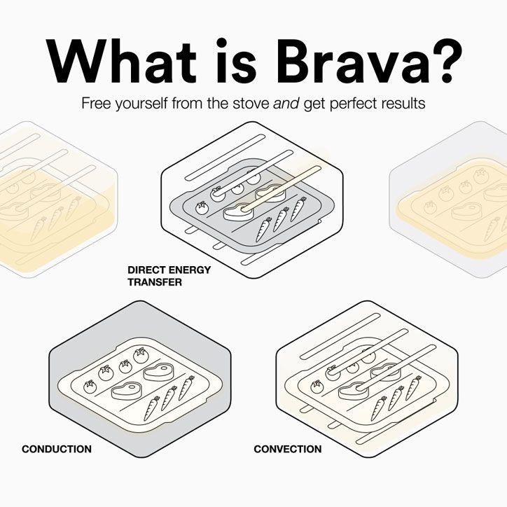 Cooking With Brava Brava Home Countertop Oven Wood Fired