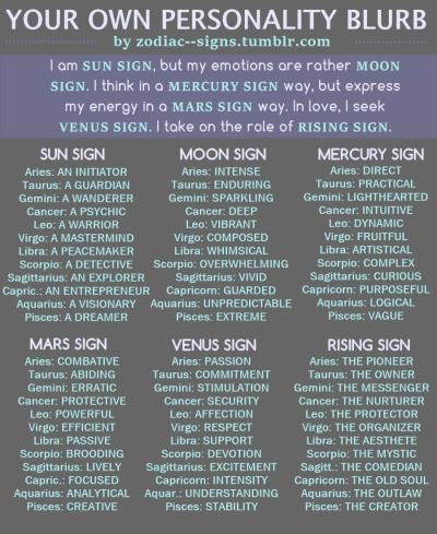 """""""I am SUN SIGN, but my emotions are rather MOON SIGN. I think in a MERCURY SIGN way, but express my energy in a MARS SIGN way. In love, I seek VENUS SIGN. I take on the role of RISING SIGN.""""Replace the placements with the corresponding words and see what you've got! You can find all your signs here:http://cafeastrology.com/freebirthchart.html"""