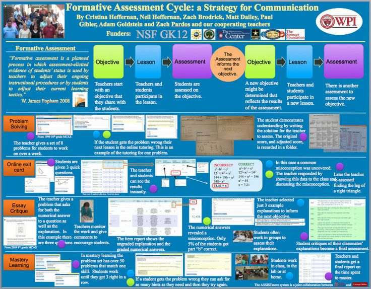Best Formative Assessment Images On   Classroom