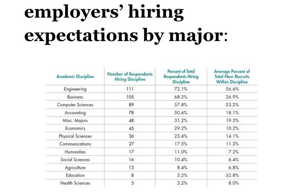 The Hiring Picture Keeps Getting Better For College Graduates. According To  A New Survey By The National Association Of Colleges And Employers (NACE),  ...