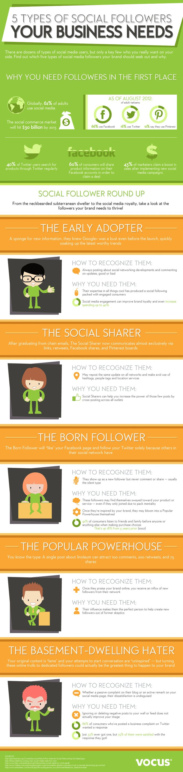 Millions use social media, but which benefit your business? This infographic breaks down the five types of social media followers your business needs.