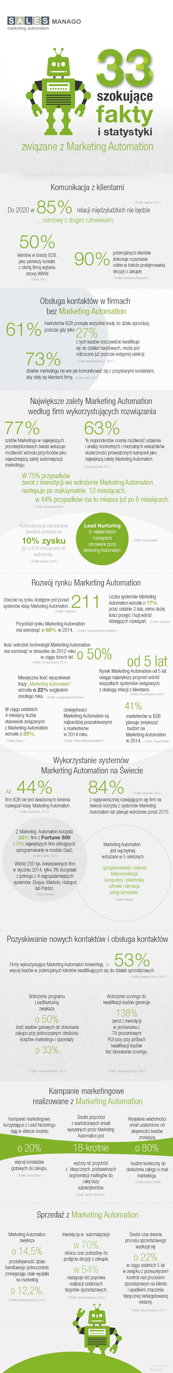 infographic - Marketing Automation / SALESmanago.com