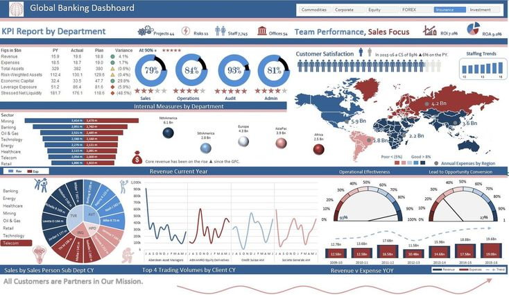 While the above Excel Dashboard is the result of the CPA Australia Big Data webinar series. It is the culmination of a 3 part series focusing on articulating big data in a visual way. IT is quite a detailed way to bring large amounts of data to a micro Excel Dashboard report.
