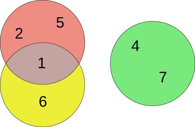 3-set euler diagram - euler diagram