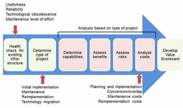 Network Infrastructure Assessment Template In 2020 Network
