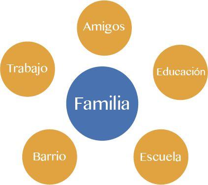 Ecomapa familiar - Trabajo social