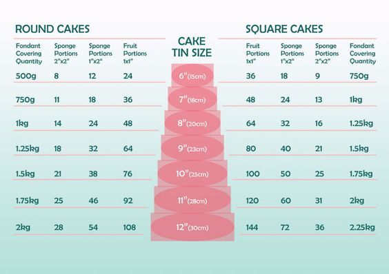 Wedding Cake Tin Sizes And Portions