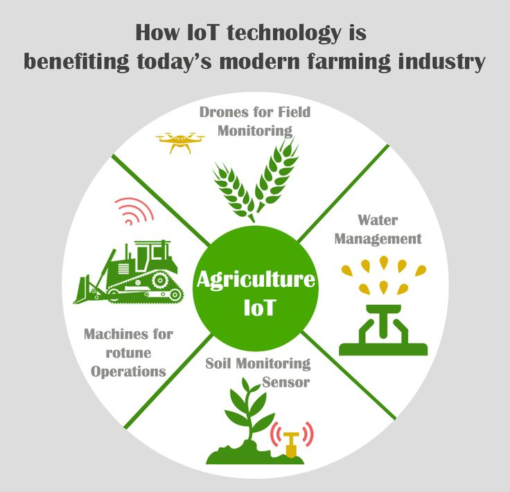 The smart agriculture market is expected to reach $18.45 Billion in 2022, at a CAGR of 13.8%. BI estimates that 75 million IoT devices will be shipped for agricultural uses in 2020, at a CAGR of 20%.