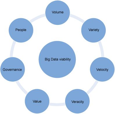 Image shows dimensions to consider when assessing the viability of a big data solution
