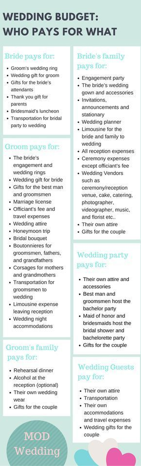 Best  Wedding Budget Planner Ideas On   Wedding List