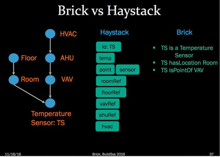 "Brick vs. Haystack - Playing Metadata Tag ""U R it."" - Brick Schema builds on the concept of tags from Project Haystack and enriches the schema with an underlying ontology that crystallizes the concepts defined by the tags…"