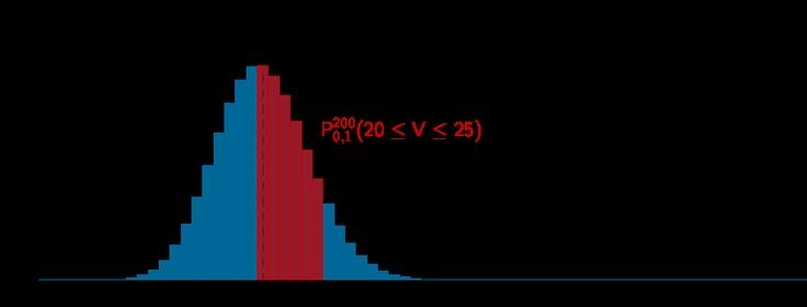 Grafik zur Lösung der Teilaufgabe 1a - Stochastik II - Mathematik Abitur Bayern 2011 G8