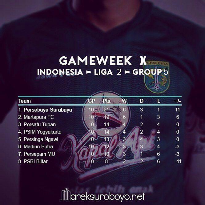 (UPDATES) Pekan ke-10, klasemen sementara grup 5 liga 2 Indonesia.    05/07/2017  Martapura FC 4-3 Persatu  Persinga 2-0 PSIM  Madiun Putra 2-1 Persepam MU    #KlasemenLiga2 #KlasemenGrup5 #PersebayaDay #Bonek #Persebaya #ArekSuroboyo #PersebayaEmosijiwaku #KamiHausGolKamu