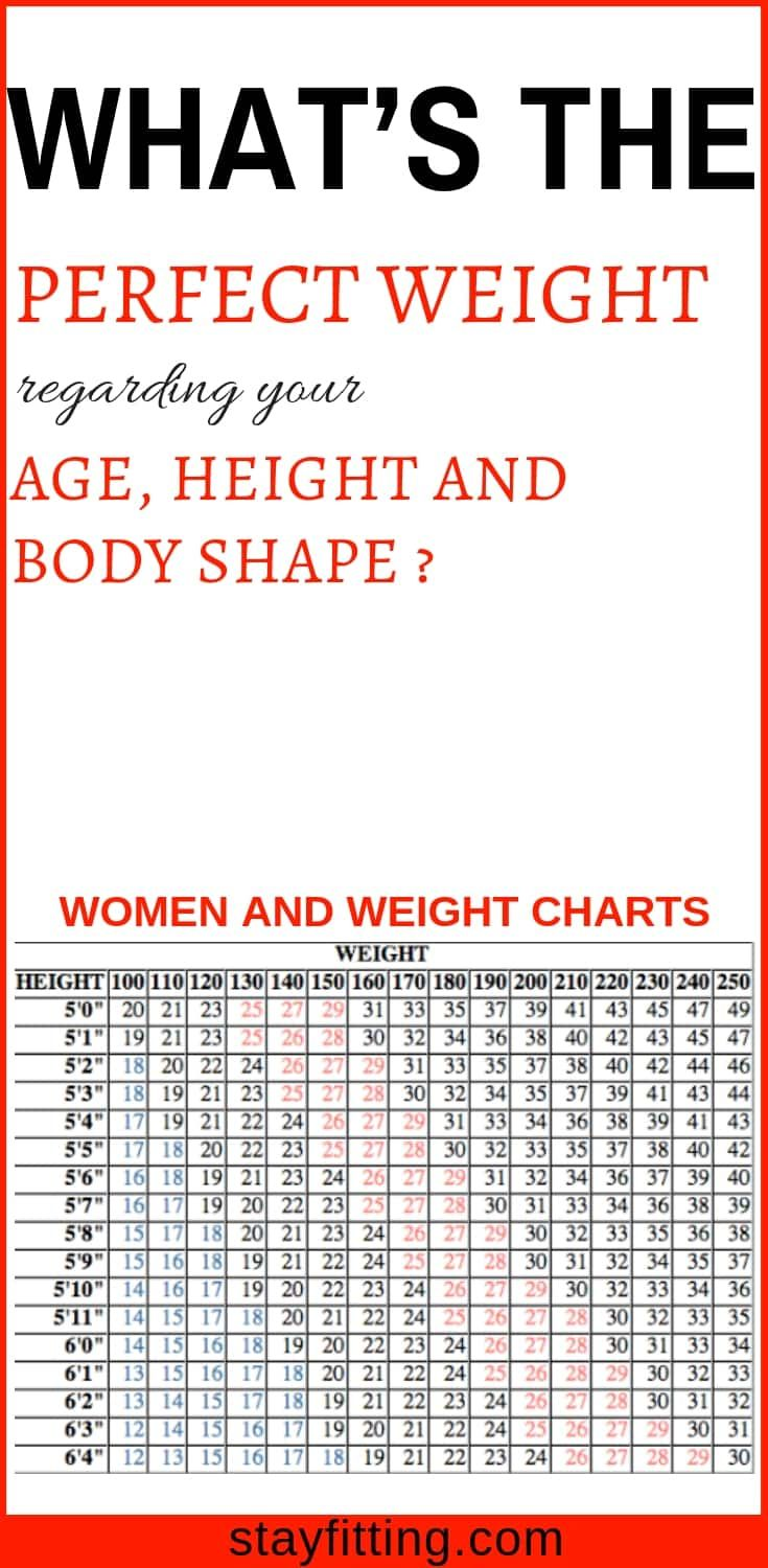 Women And Weight Charts What S The Perfect Weight Regarding Your Age Height And Body Shape Stay Fitting Weight Charts Weight Charts For Women Body Shape Chart