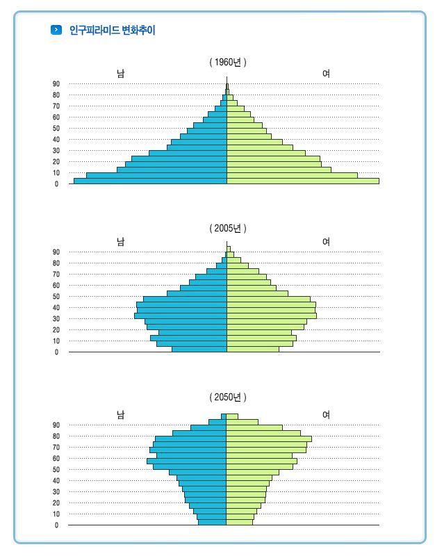 우리나라 인구구조