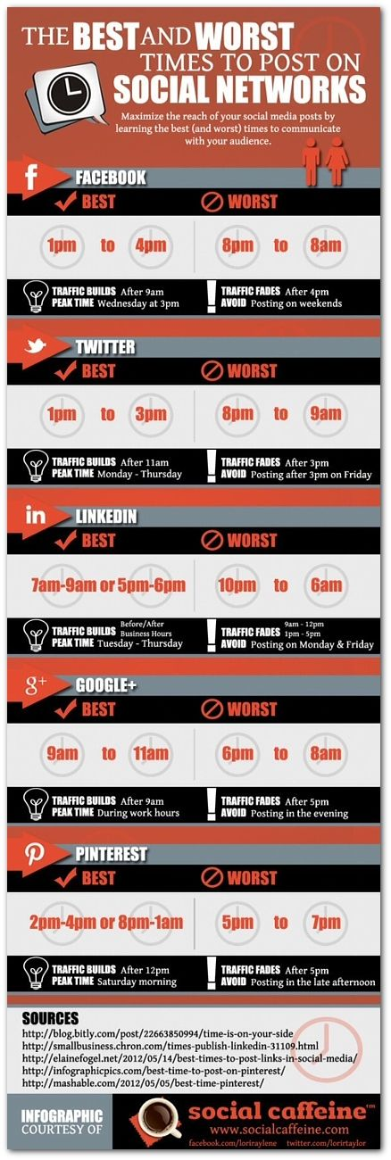 The Best and Worst Times to Post to Social Media #entrepreneur #prdaily