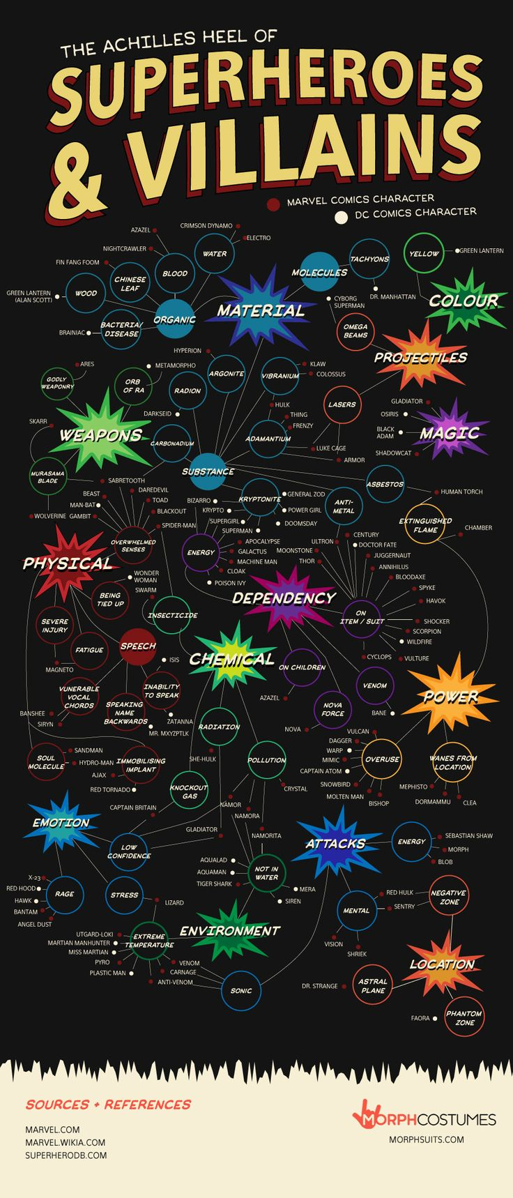 Infographic -> The Achilles Heel of Superheroes and Villain infografia infografica