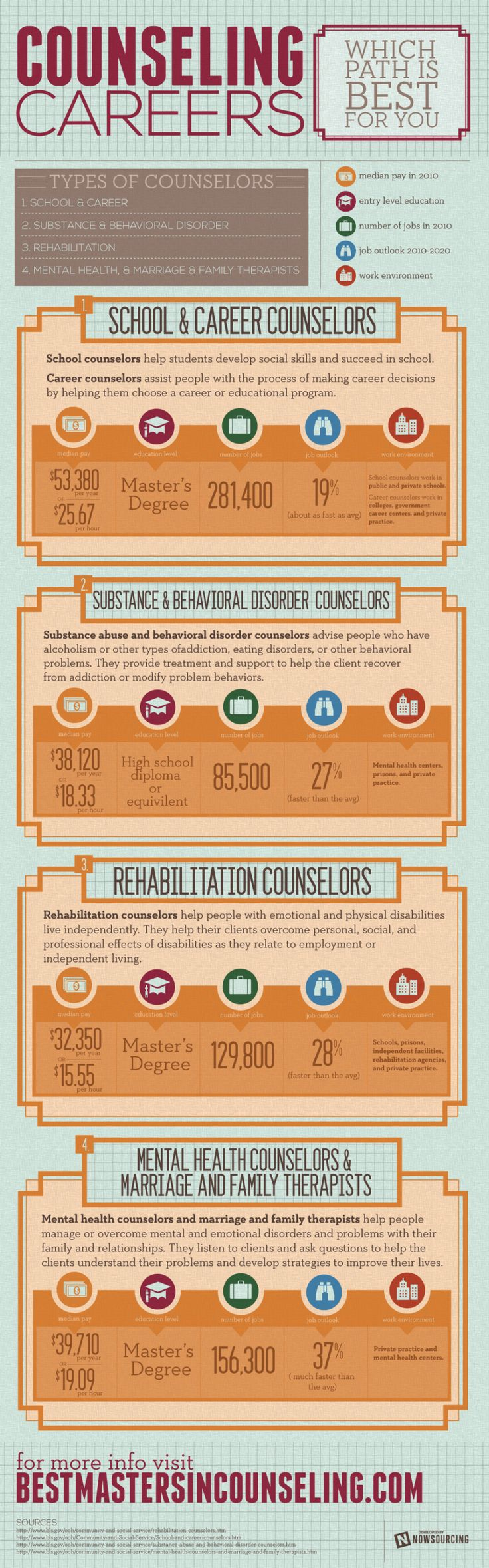 Counseling Careers: Which Path Is Best For You #INFOGRAPHIC
