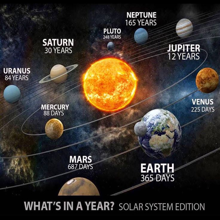 Whats in a Year? Nasa History & Science