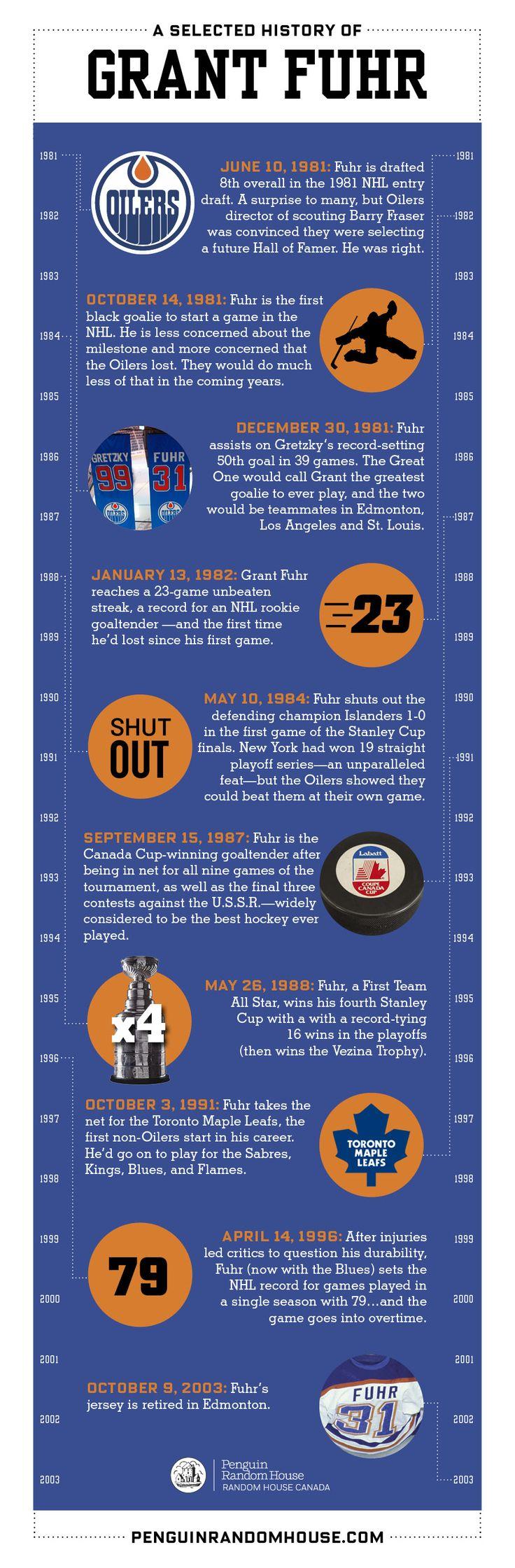 Grant Fuhr had some amazing success in his career!