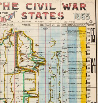 The history of the Civil War is charted, and mapped against contributing factors, such as the stength of the army, the relationship between gold and paper money, and national and international events, such as the Trent Affair. It was published by the Comparative Synoptical Chart Co., and is a particularly fine example of the nineteenth-century vogue for representing historical events visually: an early educational example of the infographic.