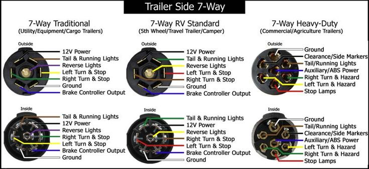 7 Way Trailer Diagram Trailer Wiring Diagram Trailer Light Wiring Cargo Trailers