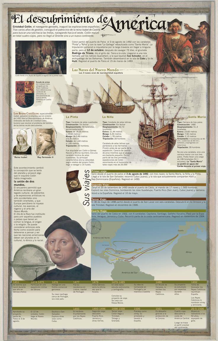 Cristobal Colón #infografia #infographic
