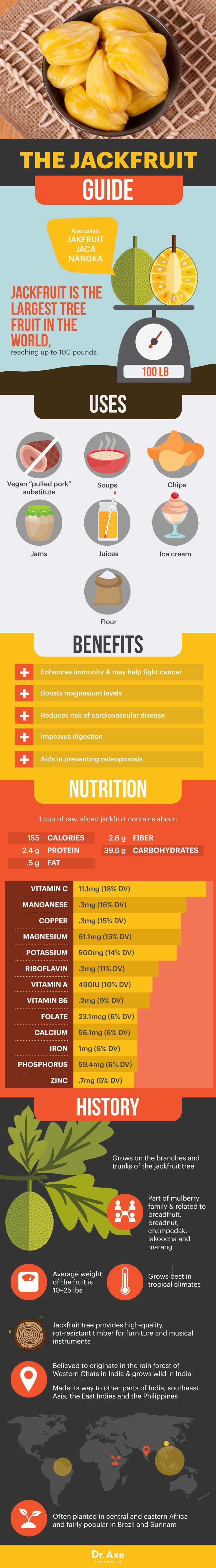The jackfruit guide - Dr. Axe http://www.draxe.com #health #holistic #natural
