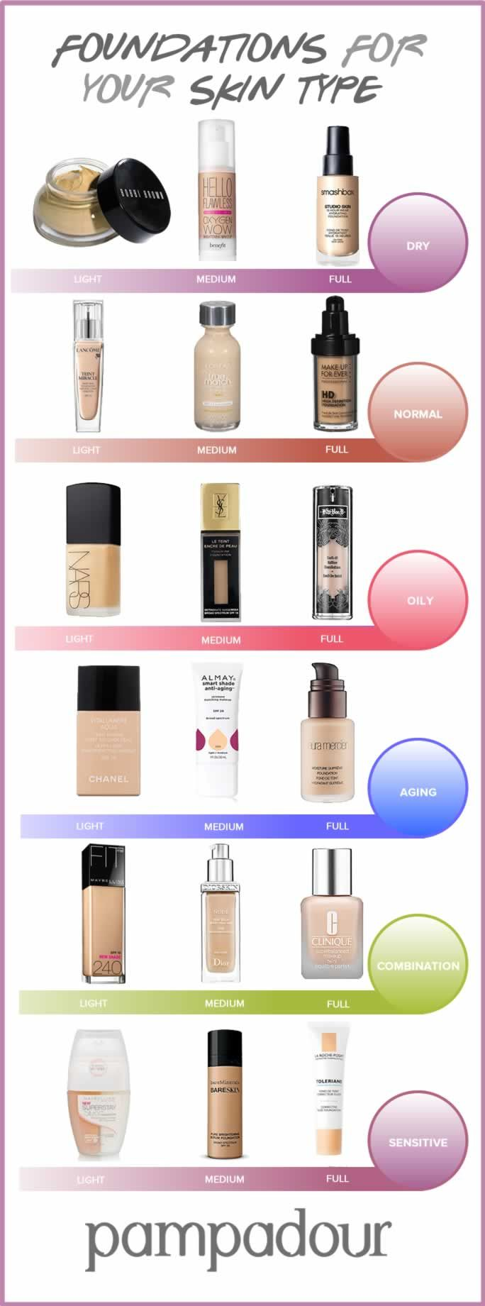 Foundations for Your Skin Type
