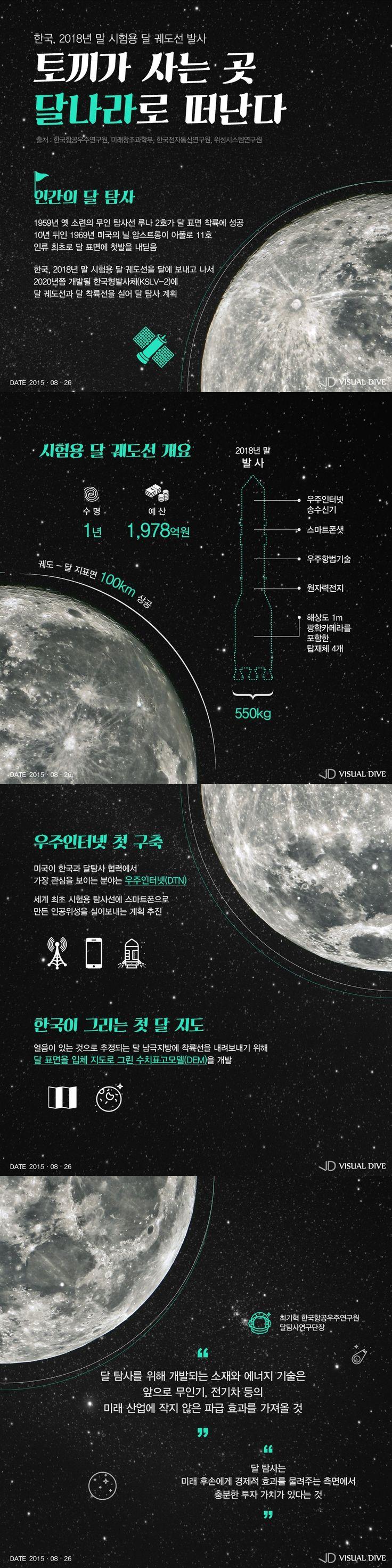 한국도 '달' 탐사…2018년 궤도선 발사 [인포그래픽] #Moon / #Infographic ⓒ 비주얼다이브 무단 복사·전재·재배포 금지