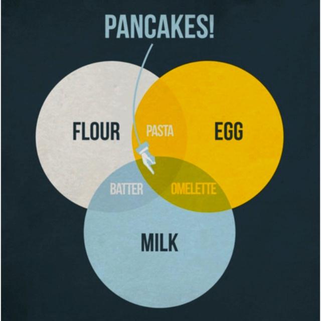 This pancake Venn diagram got a laugh from me.:  Plectron, Eggs,  Plectrum, Kitchens Art, Data Visual, Food, Poster, Pancakes Recipes, Friend Chart