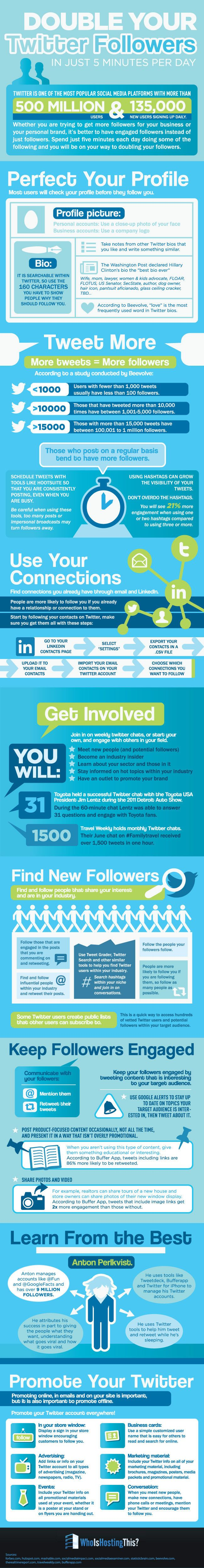 Double your #twitter followers in just a 5 minutes work each day - #infographic #socialmedia