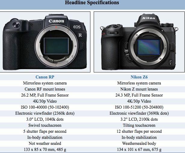 Canon Eos Rp Vs Nikon Z 6 Size Comparison Heres Another Size Comparison Courtesy Of Apotelyt Between The Upcoming Canon Eos Rp And The Nik Canon Eos Nikon Eos
